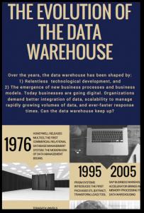 Evolution of the Data Warehouse